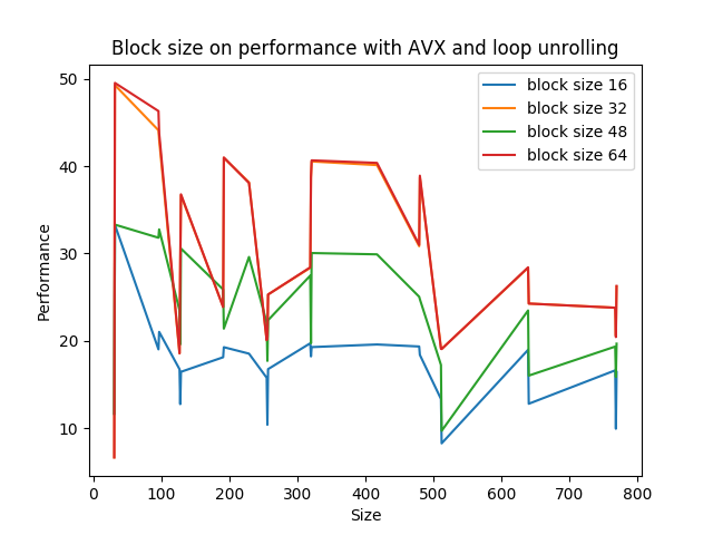 block size on performance with AVX and loop unrolling