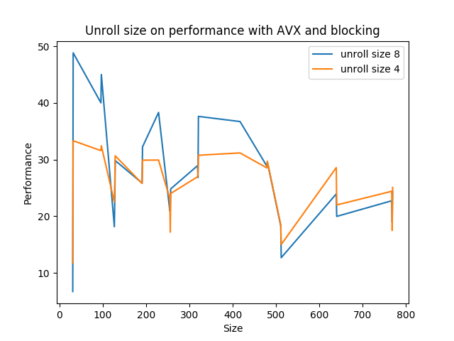 Unroll size on performance with AVX and blocking