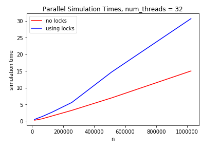 parallel_synch